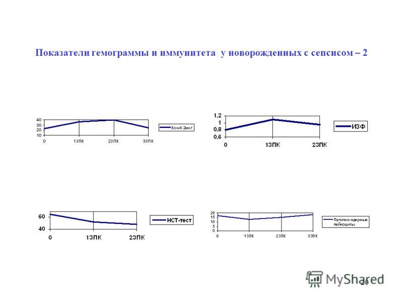 19 Показатели гемограммы и иммунитета у новорожденных с сепсисом – 1