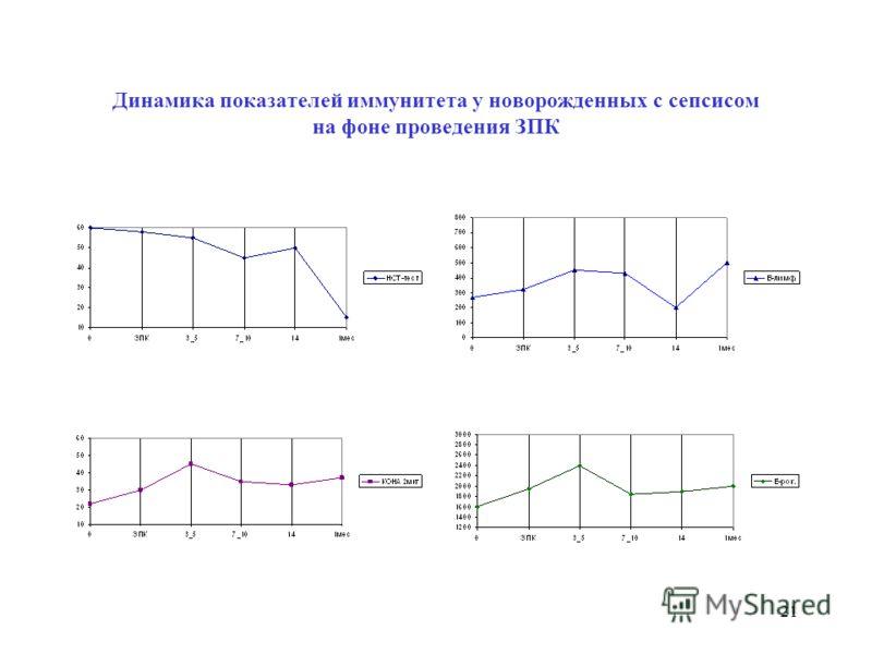 20 Показатели гемограммы и иммунитета у новорожденных с сепсисом – 2