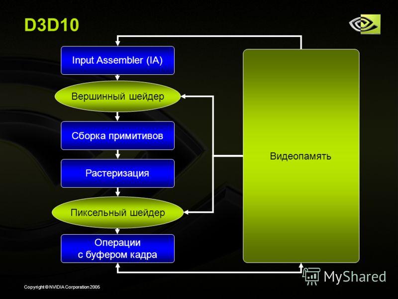 Copyright © NVIDIA Corporation 2005 D3D10 Вершинный шейдер Видеопамять Сборка примитивов Растеризация Пиксельный шейдер Операции с буфером кадра Input Assembler (IA)