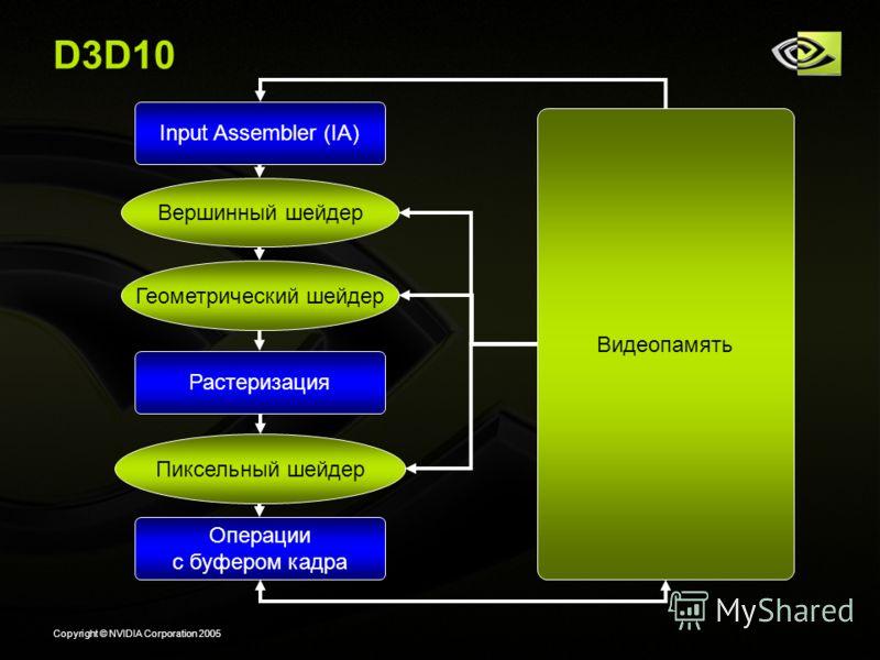 Copyright © NVIDIA Corporation 2005 D3D10 Вершинный шейдер Видеопамять Растеризация Пиксельный шейдер Операции с буфером кадра Input Assembler (IA) Геометрический шейдер