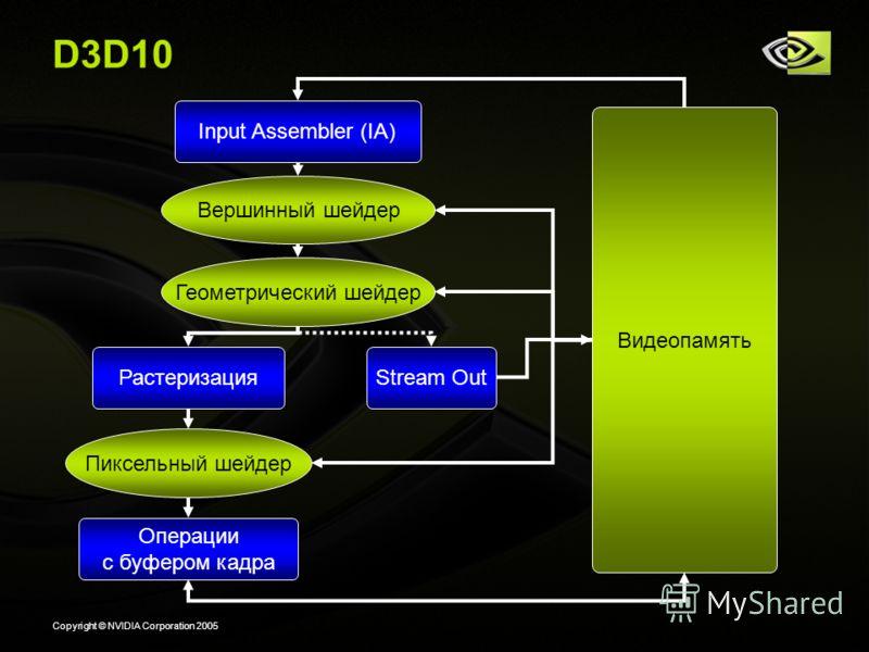 Copyright © NVIDIA Corporation 2005 D3D10 Вершинный шейдер Видеопамять Растеризация Пиксельный шейдер Операции с буфером кадра Input Assembler (IA) Геометрический шейдер Stream Out
