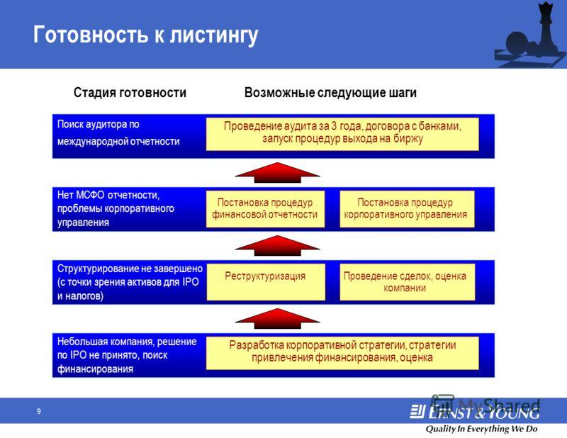 8 Последующие обязательства Акции Депозитарные расписки AIM 46 4 23 2 Отчетность: –Ежегодная отчетность (аудиторская проверка) –Промежуточная отчетность (не аудиторская проверка) –Квартальная отчетность (промежуточный управленческий учет) Корпоративн