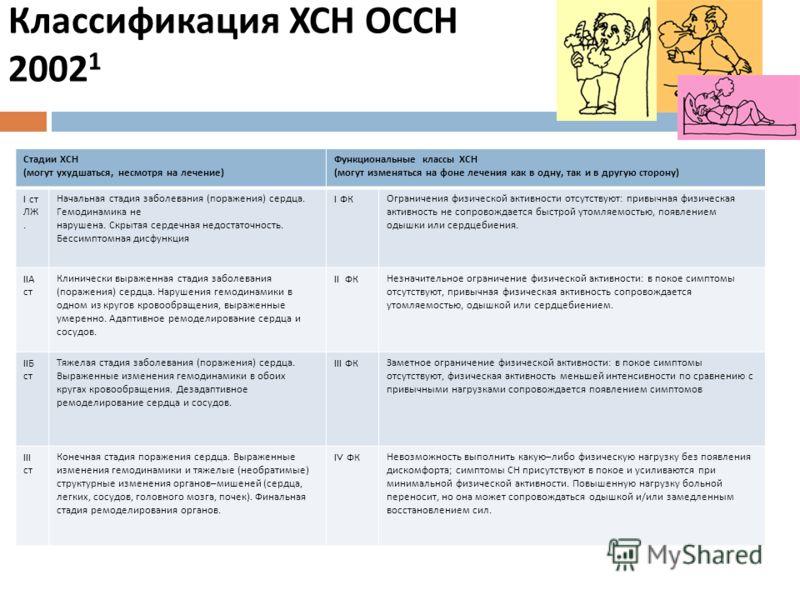 Классификация ХСН ОССН 2002 1 Стадии ХСН (могут ухудшаться, несмотря на лечение) Функциональные классы ХСН (могут изменяться на фоне лечения как в одну, так и в другую сторону) I ст ЛЖ. Начальная стадия заболевания (поражения) сердца. Гемодинамика не
