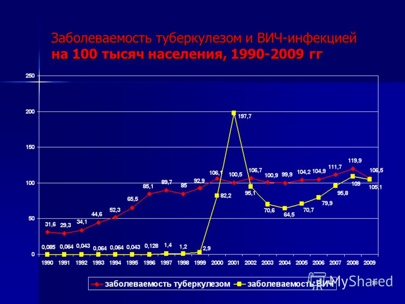10 Заболеваемость туберкулезом и ВИЧ-инфекцией на 100 тысяч населения, 1990-2009 гг