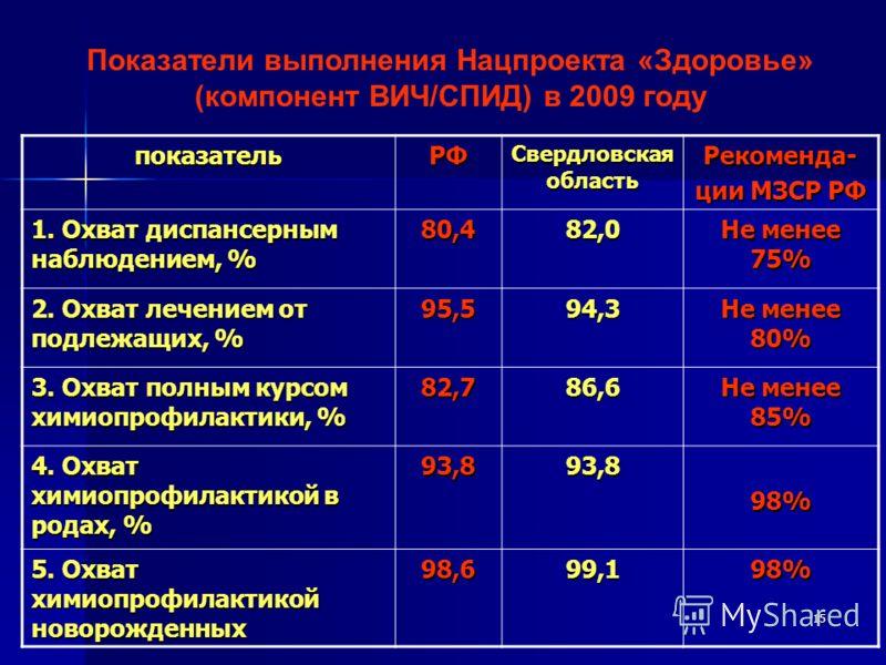 15 Показатели выполнения Нацпроекта «Здоровье» (компонент ВИЧ/СПИД) в 2009 году показательРФ Свердловская область Рекоменда- ции МЗСР РФ 1. Охват диспансерным наблюдением, % 80,482,0 Не менее 75% 2. Охват лечением от подлежащих, % 95,594,3 Не менее 8