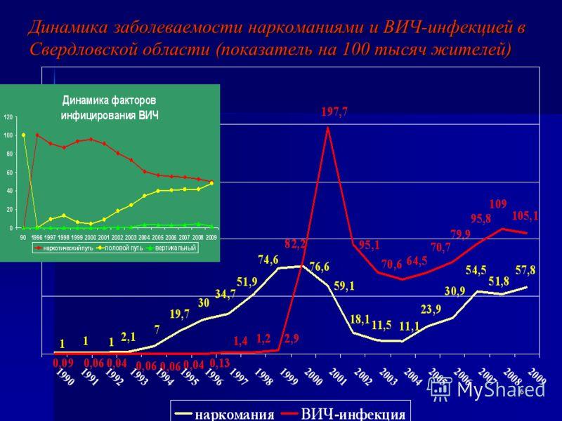 6 Динамика заболеваемости наркоманиями и ВИЧ-инфекцией в Свердловской области (показатель на 100 тысяч жителей)