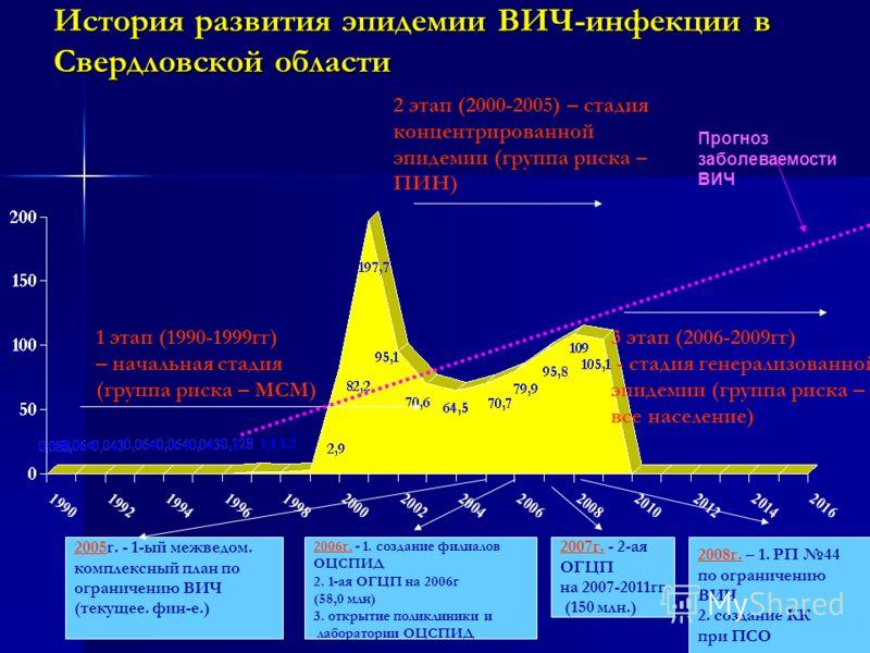 8 История развития эпидемии ВИЧ-инфекции в Свердловской области 1 этап (1990-1999гг) – начальная стадия (группа риска – МСМ) 2 этап (2000-2005) – стадия концентрированной эпидемии (группа риска – ПИН) 3 этап (2006-2009гг) - стадия генерализованной эп