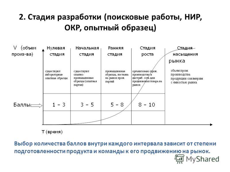 2. Стадия разработки (поисковые работы, НИР, ОКР, опытный образец) Выбор количества баллов внутри каждого интервала зависит от степени подготовленности продукта и команды к его продвижению на рынок.