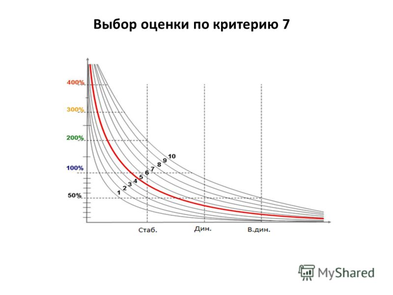 Выбор оценки по критерию 7