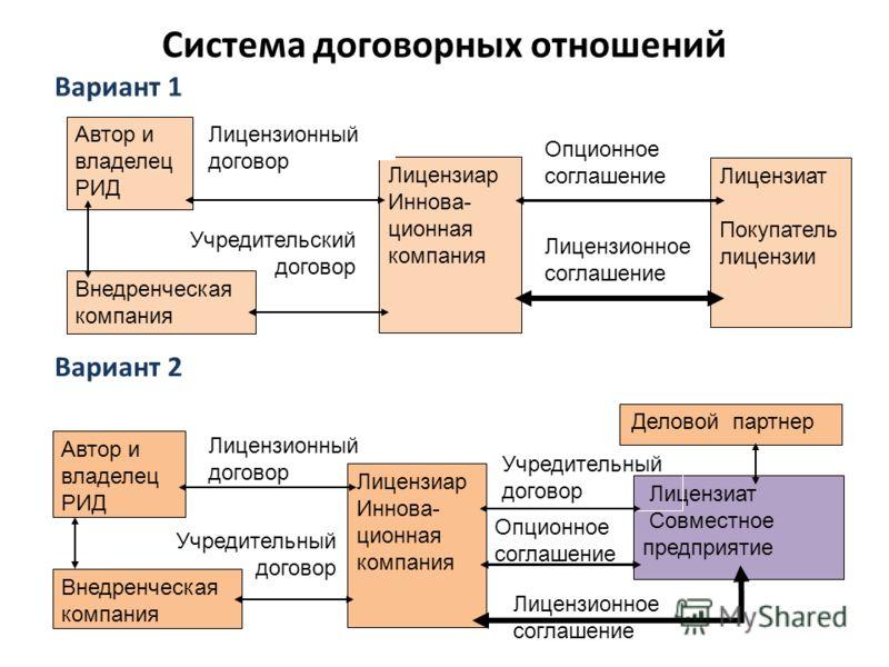 Система договорных отношений Автор и владелец РИД Лицензиар Иннова- ционная компания Лицензиат Покупатель лицензии Лицензионный договор Опционное соглашение Внедренческая компания Учредительский договор Лицензионное соглашение Опционное соглашение Ли