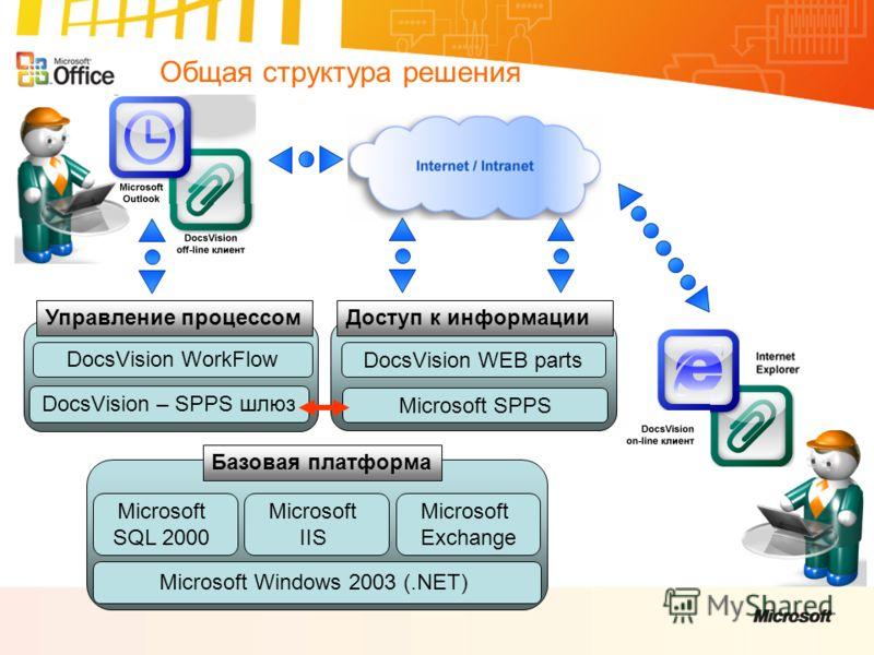 Общая структура решения Базовая платформа Microsoft Windows 2003 (.NET) Microsoft SQL 2000 Microsoft IIS Microsoft Exchange Доступ к информации Microsoft SPPS DocsVision WEB parts Управление процессом DocsVision WorkFlow DocsVision – SPPS шлюз