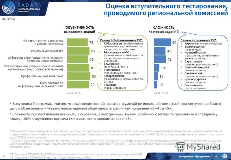 ИССЛЕДОВАТЕЛЬСКАЯ КОМПАНИЯ R A D A R Выпускники Программы 2011 34 (%, ТОП-2) C4. Оцените ОБЪЕКТИВНОСТЬ выявления знаний и умений вступит. тестами, проводимыми РК. С5. Оцените СЛОЖНОСТЬ тестовых заданий лично для Вас. Оценка вступительного тестировани