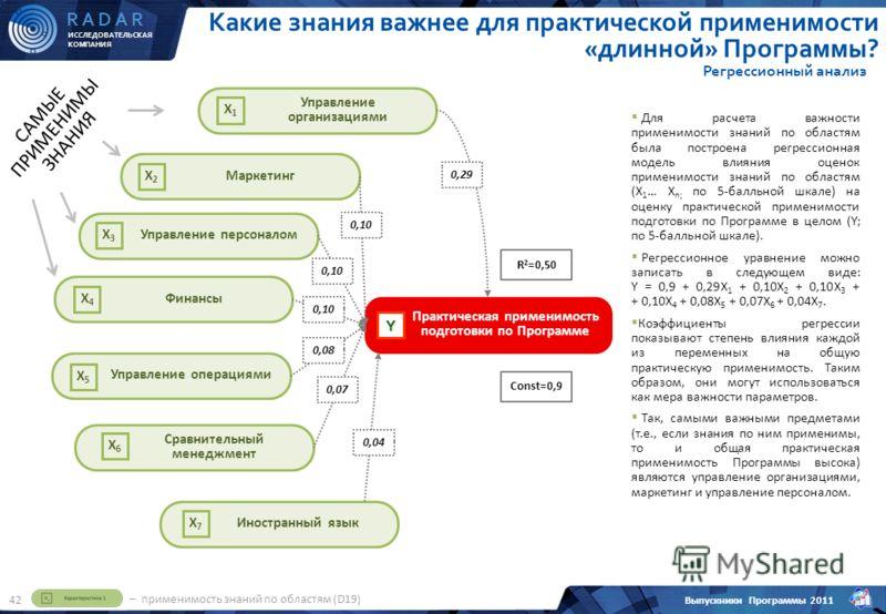 ИССЛЕДОВАТЕЛЬСКАЯ КОМПАНИЯ R A D A R Выпускники Программы 2011 42 Для расчета важности применимости знаний по областям была построена регрессионная модель влияния оценок применимости знаний по областям (X 1 … X n; по 5-балльной шкале) на оценку практ
