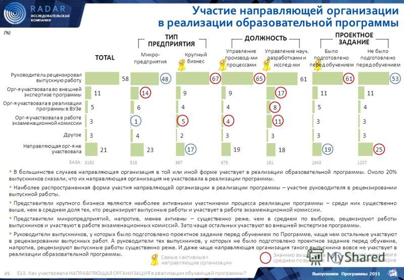 ИССЛЕДОВАТЕЛЬСКАЯ КОМПАНИЯ R A D A R Выпускники Программы 2011 49 (%) Е13. Как участвовала НАПРАВЛЯЮЩАЯ ОРГАНИЗАЦИЯ в реализации обучающей программы? Участие направляющей организации в реализации образовательной программы (%) БАЗА: В большинстве случ