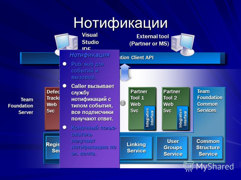 TeamFoundationServer Team Foundation Common Services SCCWebSvcDefectTrackingWebSvc НотификацииPartner Tool 1 WebSvcPartner Tool 2 WebSvc IntegrationInterface IntegrationInterface IntegrationInterface IntegrationInterface LinkingServiceUserGroupsServi