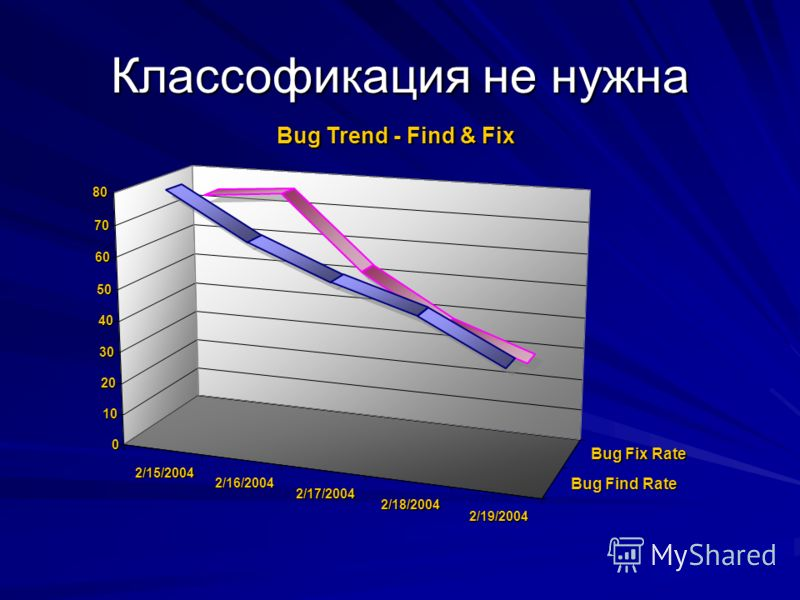 2/15/2004 2/16/2004 2/17/2004 2/18/2004 2/19/2004 Bug Find Rate Bug Fix Rate 0 10 20 30 40 50 60 70 80 Bug Trend - Find & Fix Классофикация не нужна