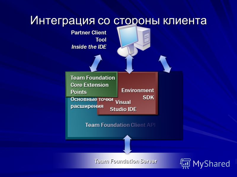 Team Foundation Client API EnvironmentSDK Интеграция со стороны клиента Partner Client Tool Inside the IDE Team Foundation Server Visual Studio IDE Team Foundation Core Extension Points Основные точки расширения