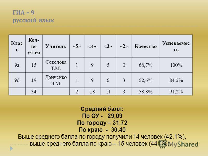 ГИА – 9 русский язык Клас с Кол- во уч-ся Учитель«5»«4»«3»«2»Качество Успеваемос ть 9а15 Соколова Т.М. 195066,7%100% 9б19 Донченко И.М. 196352,6%84,2% 3421811358,8%91,2% Средний балл: По ОУ - 29,09 По городу – 31,72 По краю - 30,40 Выше среднего балл