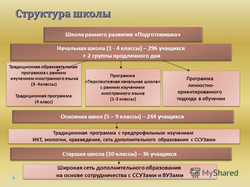 Решебник по Биологии 8 Класса Драгомилова