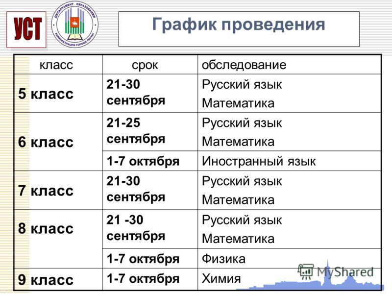 УСП График проведения класс срокобследование 5 класс 21-30 сентября Русский язык Математика 6 класс 21-25 сентября Русский язык Математика 1-7 октябряИностранный язык 7 класс 21-30 сентября Русский язык Математика 8 класс 21 -30 сентября Русский язык