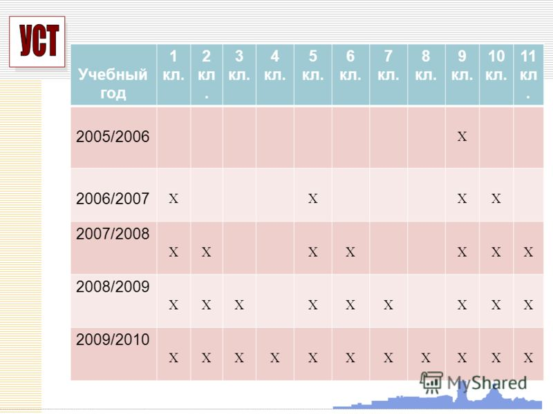 УСП Учебный год 1 кл. 2 кл. 3 кл. 4 кл. 5 кл. 6 кл. 7 кл. 8 кл. 9 кл. 10 кл. 11 кл. 2005/2006 X 2006/2007 XXXX 2007/2008 XXXXXXX 2008/2009 XXXXXXXXX 2009/2010 XXXXXXXXXXX