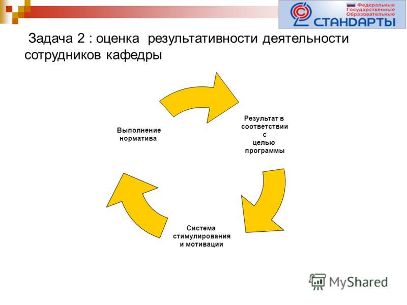 Задача 2 : оценка результативности деятельности сотрудников кафедры Результат в соответствии с целью программы Система стимулирования и мотивации Выполнение норматива