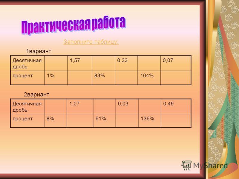Заполните таблицу: 1вариант Десятичная дробь 1,570,330,07 процент1%83%104% 2вариант Десятичная дробь 1,070,030,49 процент8%61%136%