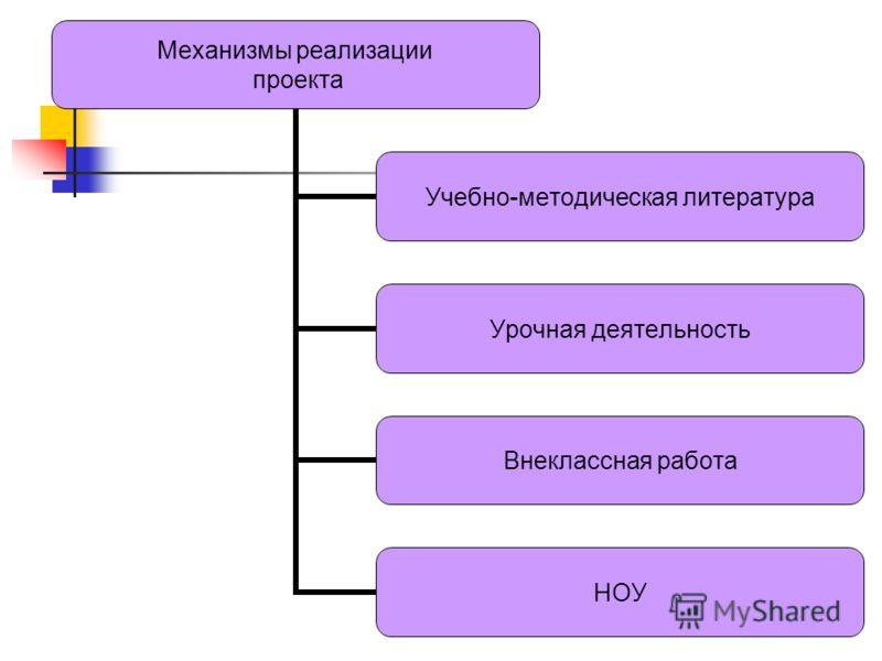 Механизмы реализации проекта Учебно - методическая литература Урочная деятельность Внеклассная работа НОУ