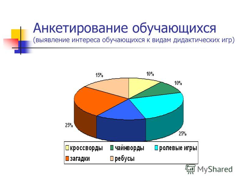 Анкетирование обучающихся (выявление интереса обучающихся к видам дидактических игр)