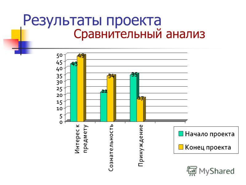 Результаты проекта Сравнительный анализ