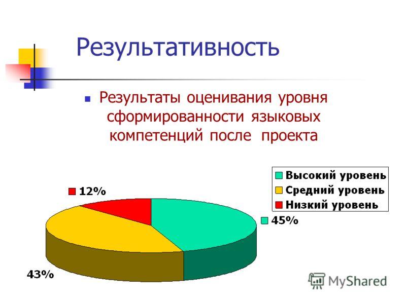 Результативность Результаты оценивания уровня сформированности языковых компетенций после проекта