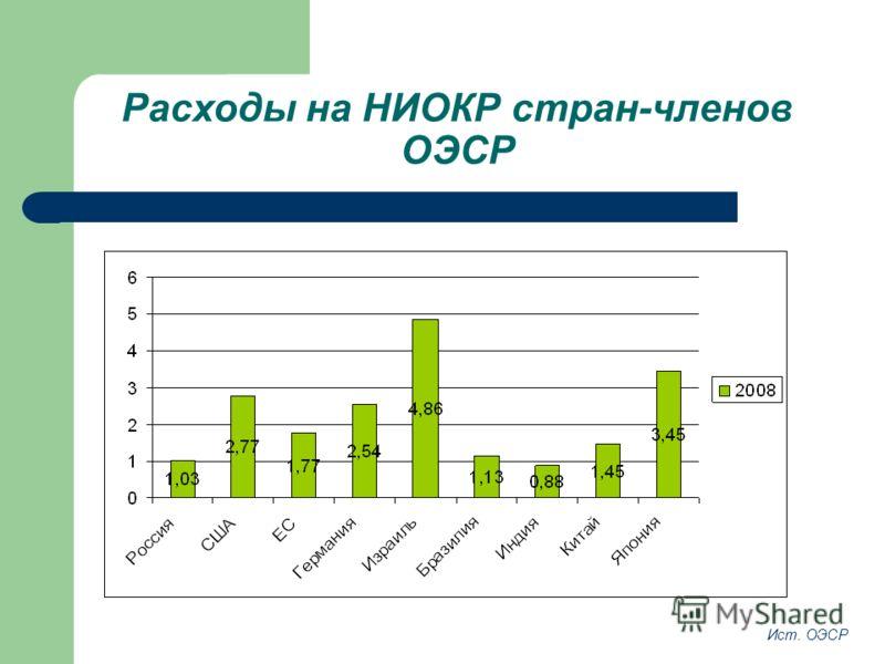 Расходы на НИОКР стран-членов ОЭСР Ист. ОЭСР