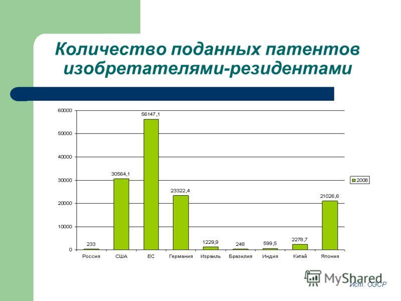 Количество поданных патентов изобретателями-резидентами Ист. ОЭСР