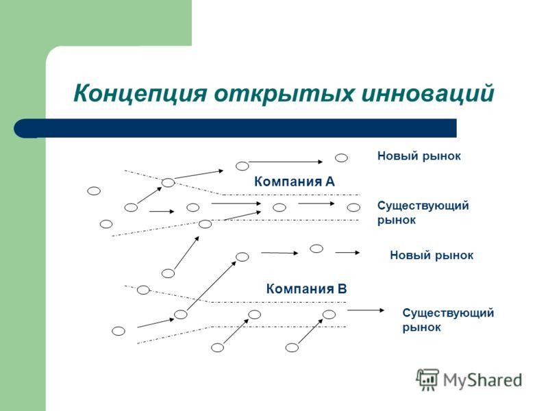 Концепция открытых инноваций Компания В Компания А Существующий рынок Новый рынок Существующий рынок Новый рынок
