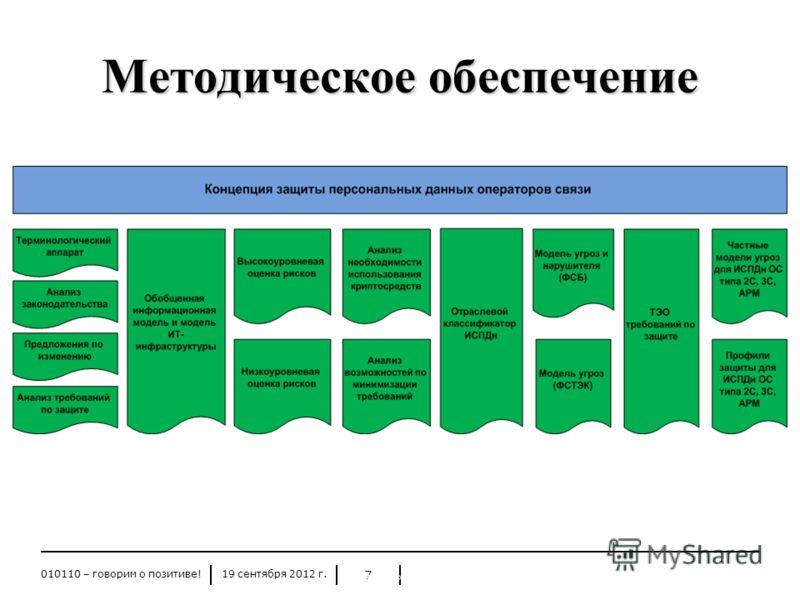 19 сентября 2012 г.010110 – говорим о позитиве! 7 Методическое обеспечение 19.09.2012 Защита персональных данных 7