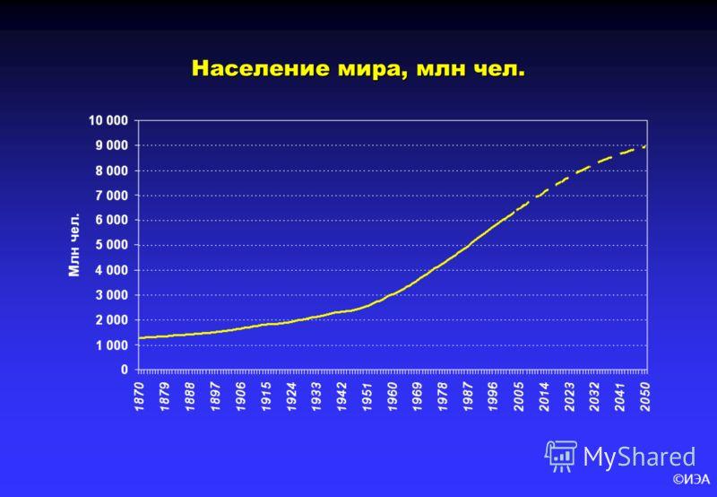 ©ИЭА Население мира, млн чел.