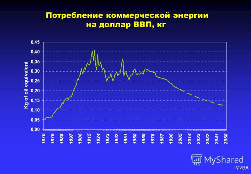 ©ИЭА Потребление коммерческой энергии на доллар ВВП, кг Потребление коммерческой энергии на доллар ВВП, кг