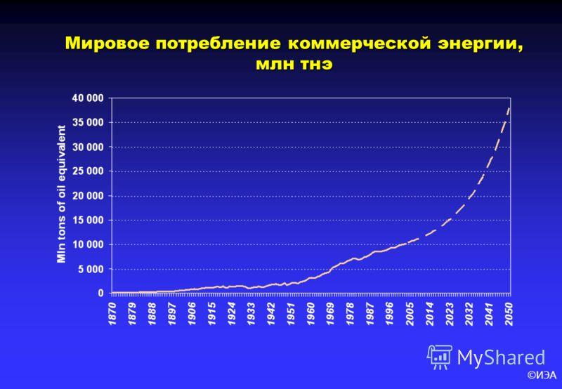 ©ИЭА Мировое потребление коммерческой энергии, млн тнэ Мировое потребление коммерческой энергии, млн тнэ