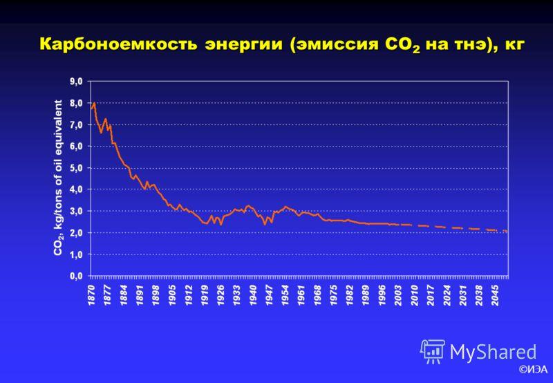 ©ИЭА Карбоноемкость энергии (эмиссия CO 2 на тнэ), кг Карбоноемкость энергии (эмиссия CO 2 на тнэ), кг