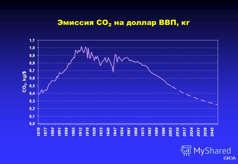 ©ИЭА CO 2 на доллар ВВП, кг Эмиссия CO 2 на доллар ВВП, кг
