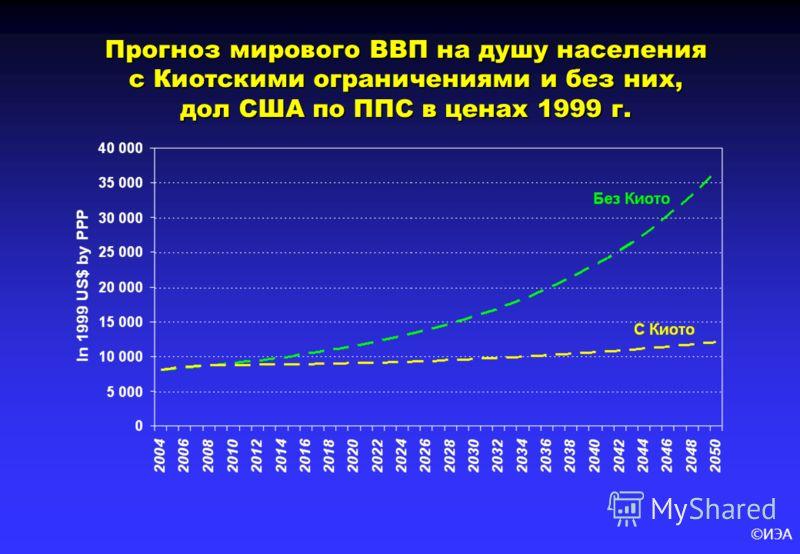 ©ИЭА Прогноз мирового ВВП на душу населения с Киотскими ограничениями и без них, дол США по ППС в ценах 1999 г.