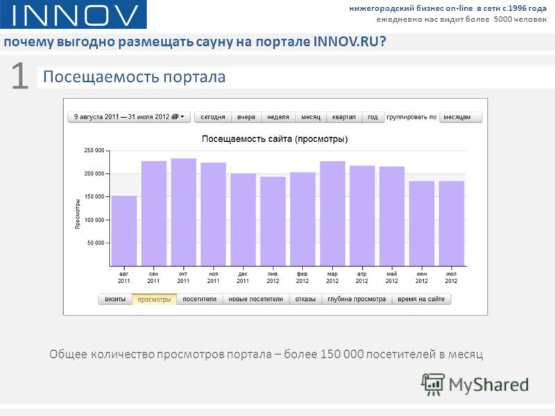 почему выгодно размещать сауну на портале INNOV.RU? нижегородский бизнес on-line в сети с 1996 года ежедневно нас видит более 5000 человек 1 Общее количество просмотров портала – более 150 000 посетителей в месяц Посещаемость портала