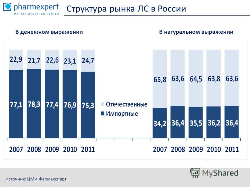 Структура рынка ЛС в России Источник: ЦМИ Фармэксперт В денежном выраженииВ натуральном выражении