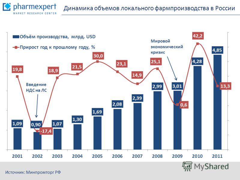Динамика объемов локального фармпроизводства в России Источник: Минпромторг РФ