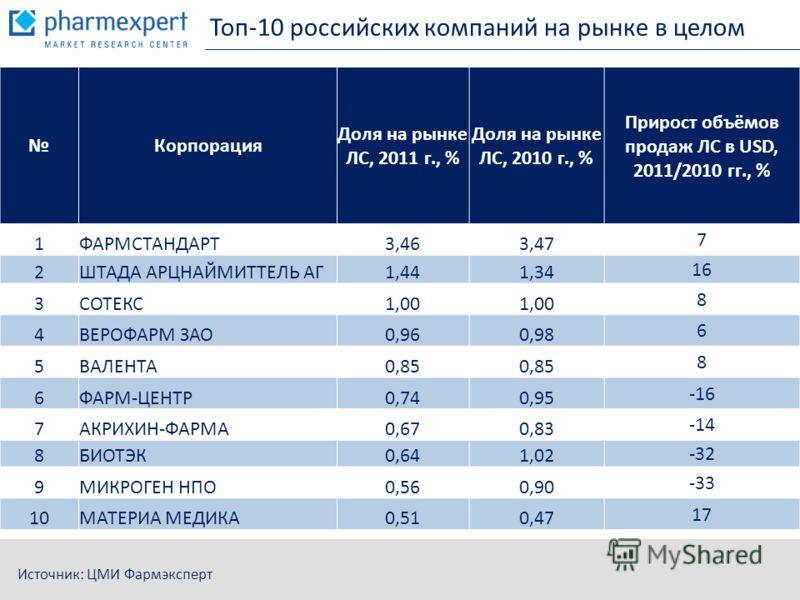 Топ-10 российских компаний на рынке в целом Источник: ЦМИ Фармэксперт Корпорация Доля на рынке ЛС, 2011 г., % Доля на рынке ЛС, 2010 г., % Прирост объёмов продаж ЛС в USD, 2011/2010 гг., % 1ФАРМСТАНДАРТ3,463,47 7 2ШТАДА АРЦНАЙМИТТЕЛЬ АГ1,441,34 16 3С
