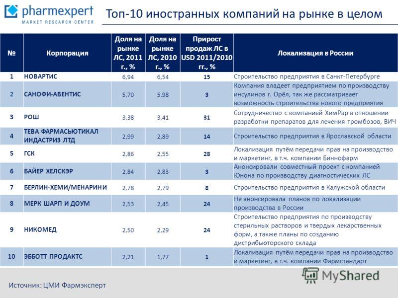 Топ-10 иностранных компаний на рынке в целом Источник: ЦМИ Фармэксперт Корпорация Доля на рынке ЛС, 2011 г., % Доля на рынке ЛС, 2010 г., % Прирост продаж ЛС в USD 2011/2010 гг., % Локализация в России 1НОВАРТИС 6,946,54 15 Строительство предприятия