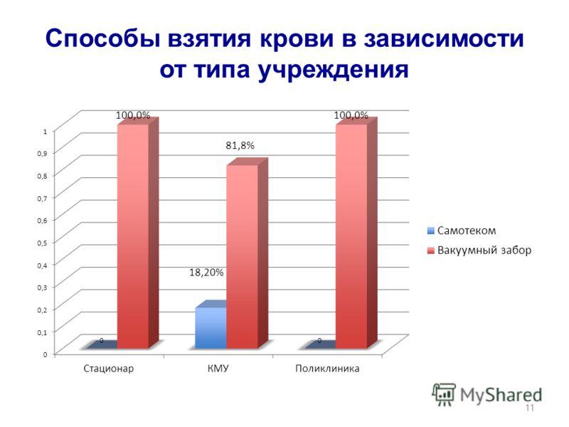 Способы взятия крови в зависимости от типа учреждения 11