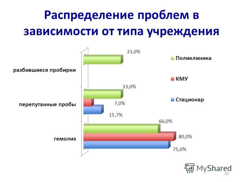 Распределение проблем в зависимости от типа учреждения 19