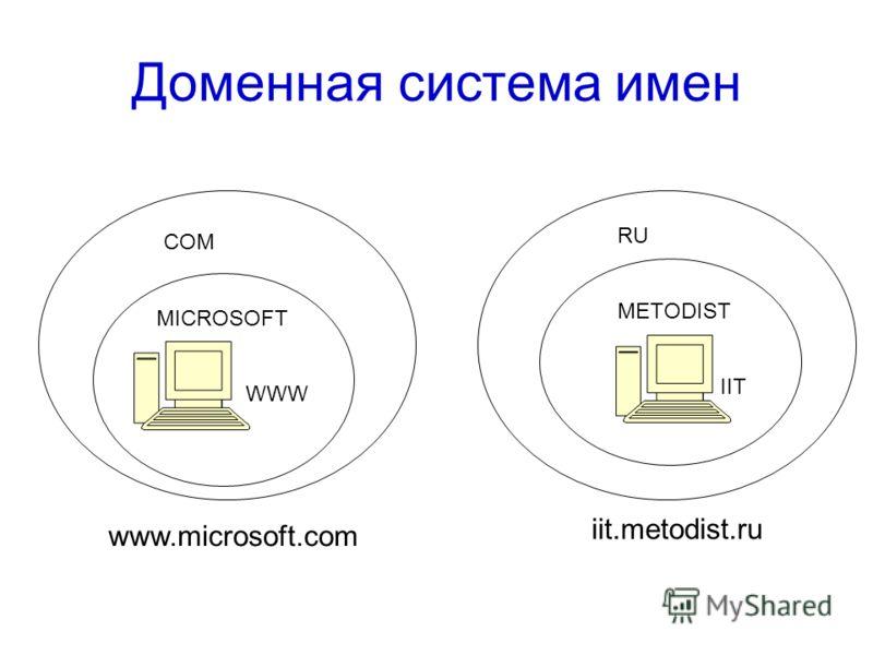 Доменная система имен MICROSOFT WWW IIT METODIST COM RU www.microsoft.com iit.metodist.ru