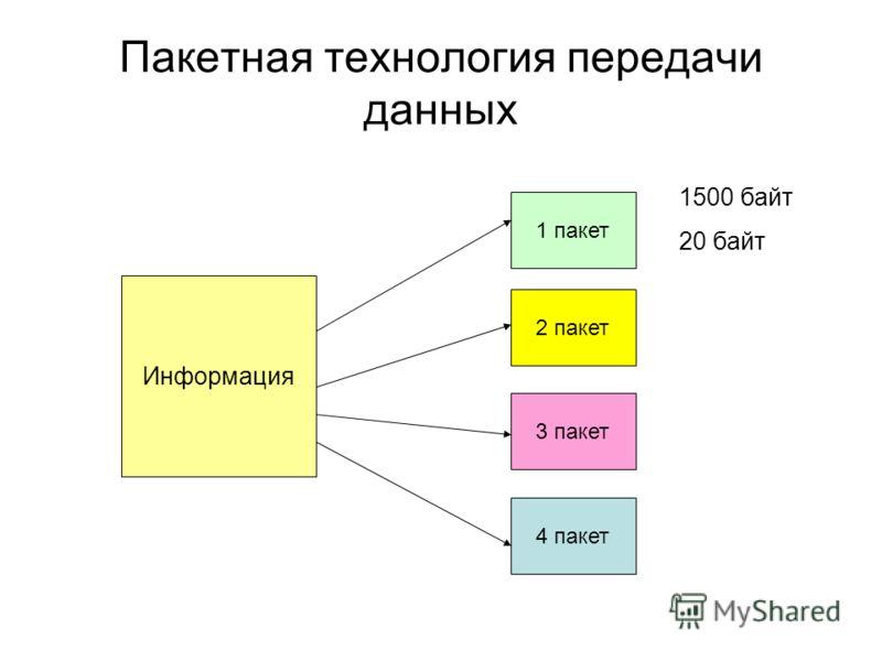 Пакетная технология передачи данных Информация 1 пакет 2 пакет 3 пакет 4 пакет 1500 байт 20 байт